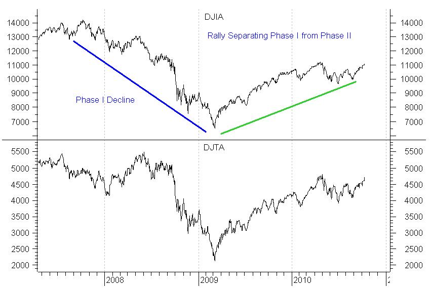 A Brief Dow Theory Update   Financial Sense