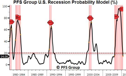 US Recession Probability