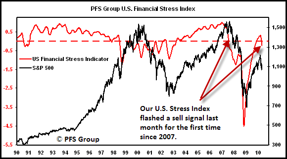 PFS Group US Financial Stress Index