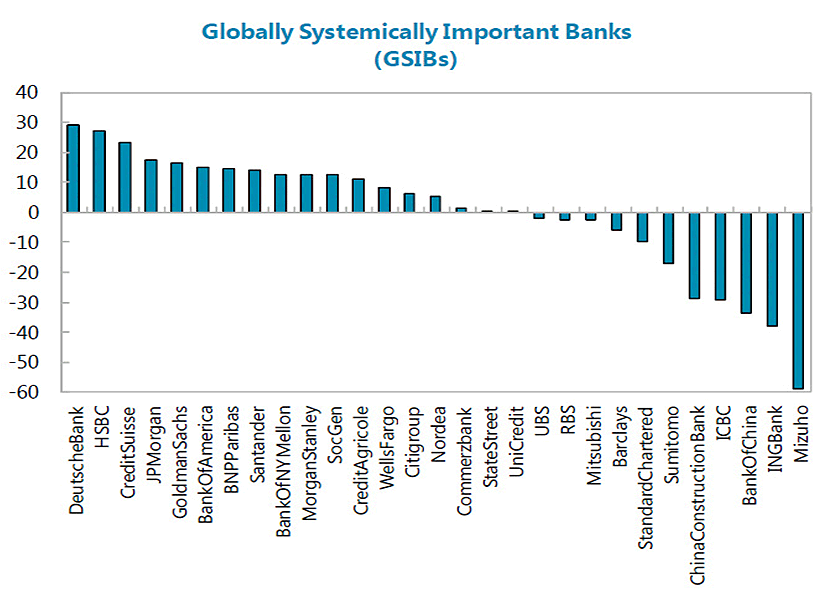 global systemically important banks