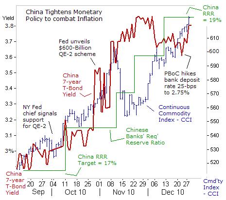 china-tightens-monetary-policy
