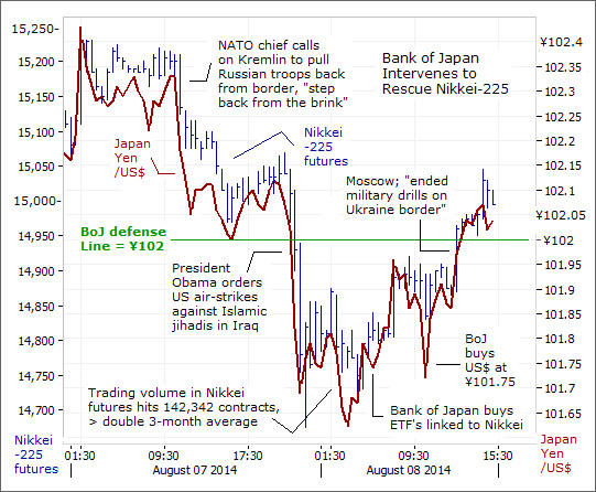 Russian Bear Rattles Markets, But PPT Rides to the Rescue