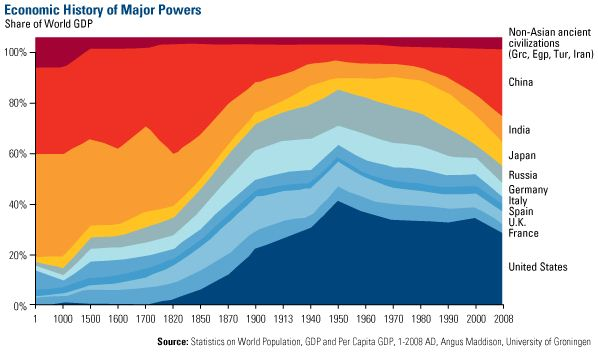 economic history of major powers year one to two thousand ten