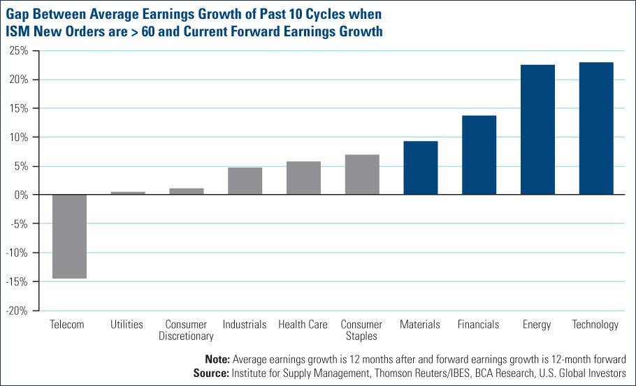 Gap Between average earnings growth of past 10 cycles when ISM new orders are greater than 60 and current forward earnings growrth