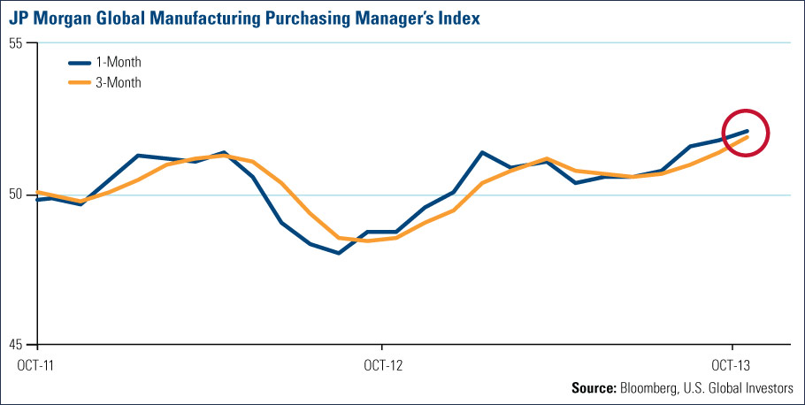 JP Morgan Global Manufacturing Purchasing Manage's Index