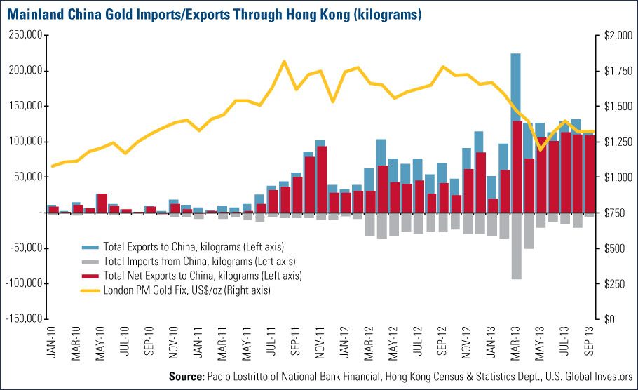Mainland China Gold Imports/Exports Through Hong Kong