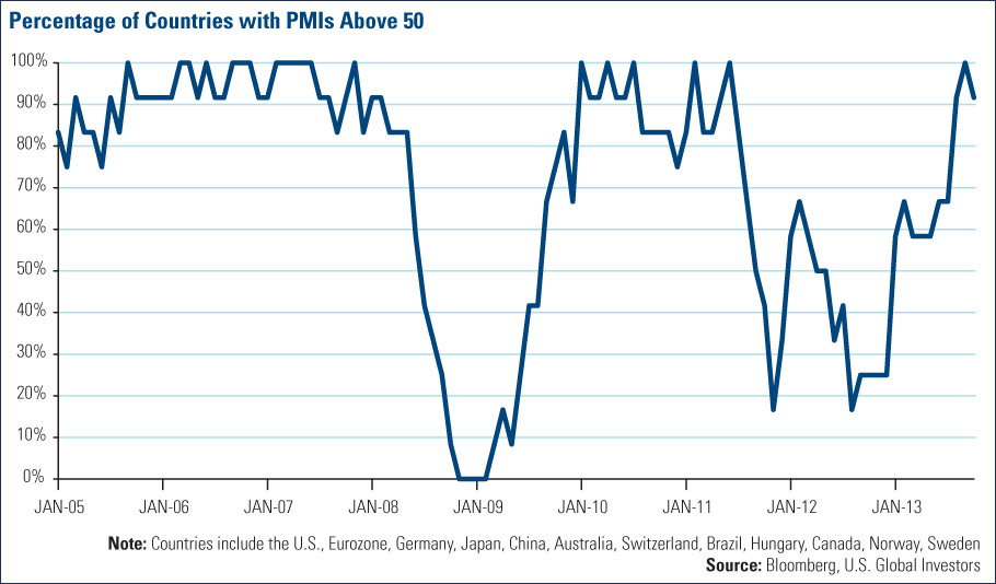 Percentage of Countries with PMIs Above 50