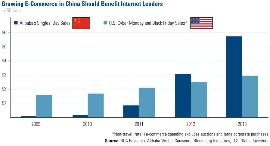 e-commerce china us