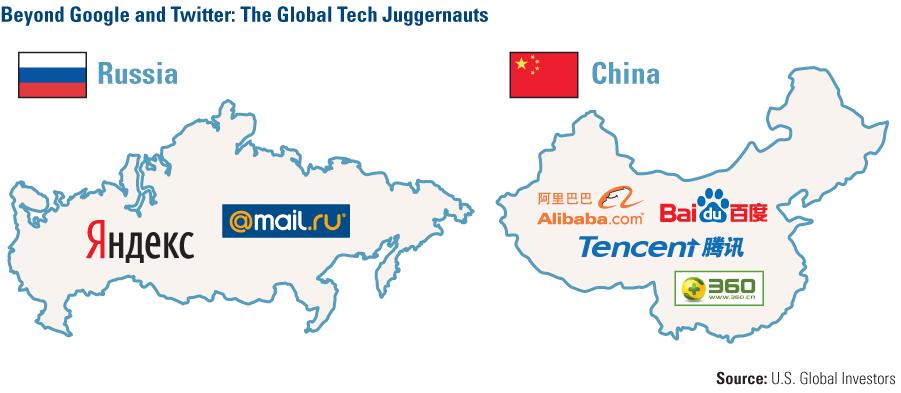 russia china tech