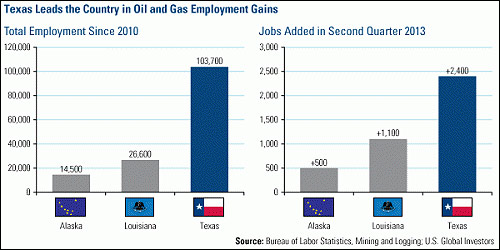 Texas leads country in oil gas employment gains