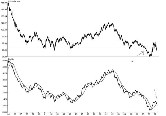 US dollar index and a long term Momentum Indicator