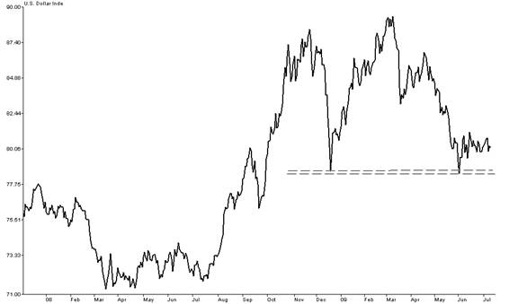 US Dollar Index with key support at the Dec. 2008 and June 2009 lows