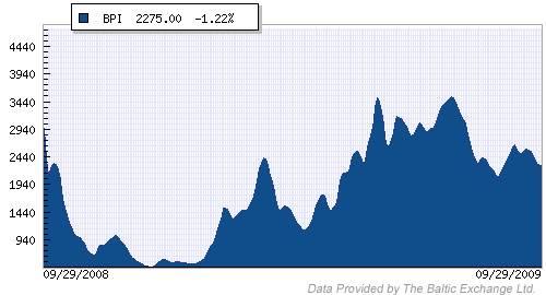 Panamax Rate