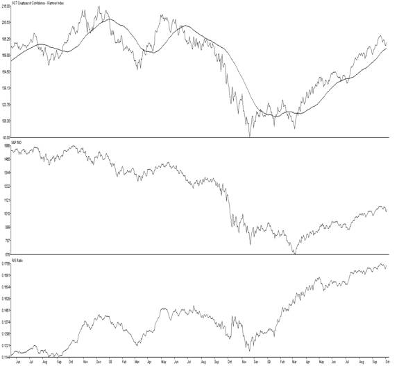 GST Creatures of Confidence, Middle: S&P, Lower: R/S Ratio