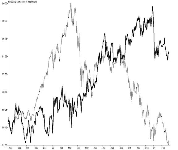2000-2002 Bear Market