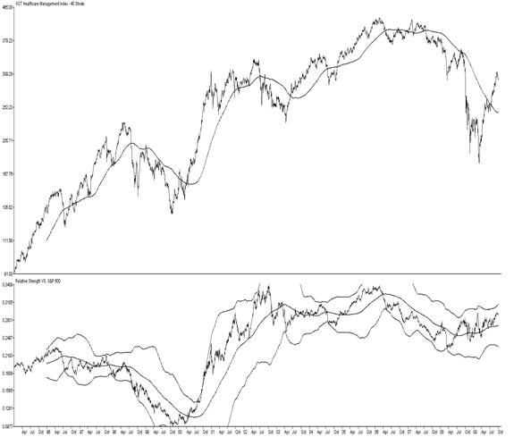 GST Healthcare Index, the Relative Strength Ratio versus the S&P