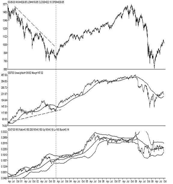 S&P 500, Middle GST HMO Sub-Index, Lower: R/S Ratio of Managed Care versus S&P