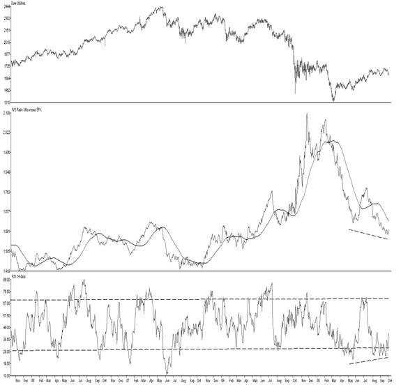 DJ Utility Average, Middle: Relative Strength of Utils versus S&P, lower, RSI on R/S Ratio