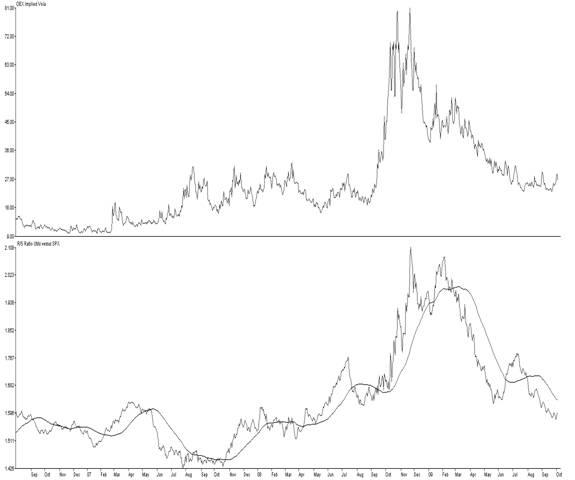 VIX Index (top) and lower: R/S Ratio of Utilities versus SPX