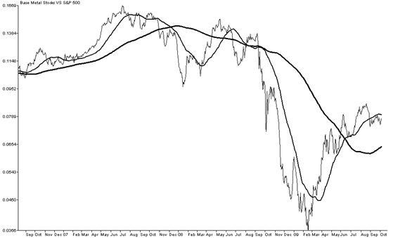 Relative Strength Ratio of Base Metal Stocks versus S&P 500