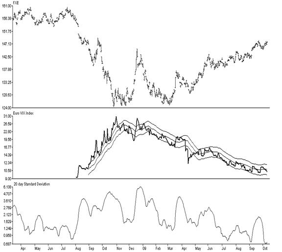 the Euro (top clip), the Euro VIX Index (middle) and lower