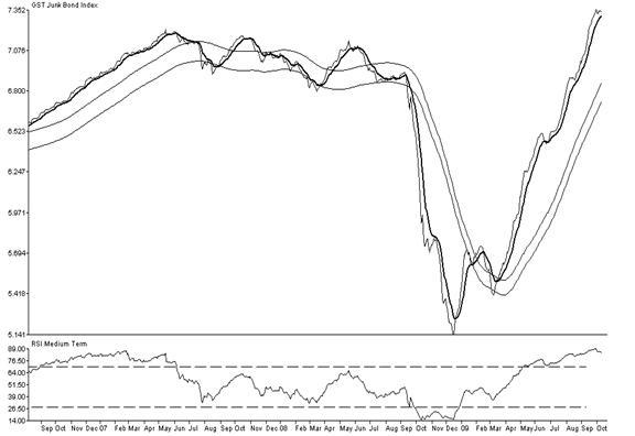 GST Junk Bond Index