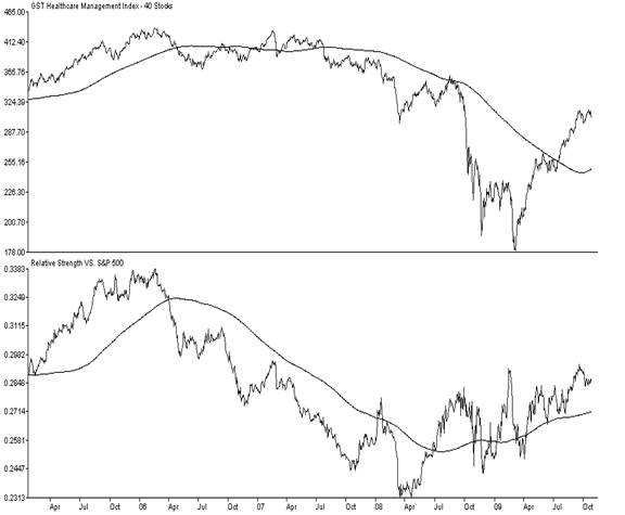 GST Healthcare Index (top) and Healthcare Index versus S&P 500 Relative Strength Ratio (lower clip)