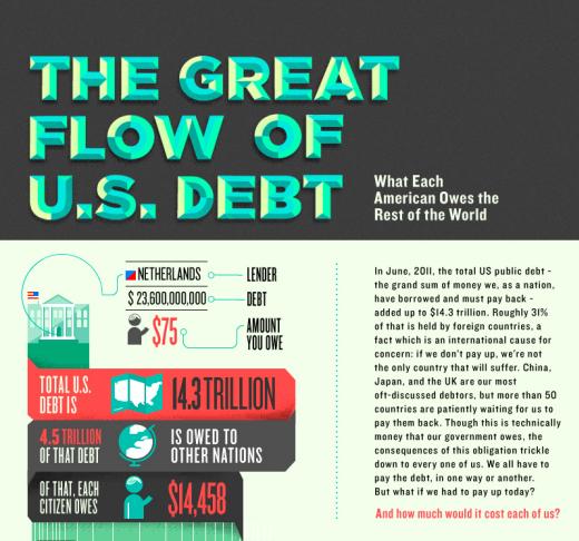 The Great Flow of US Debt 1