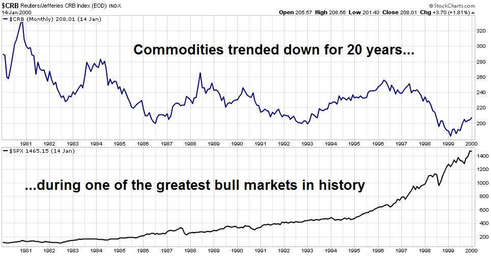 commodities stocks