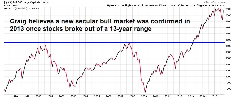 secular bull market