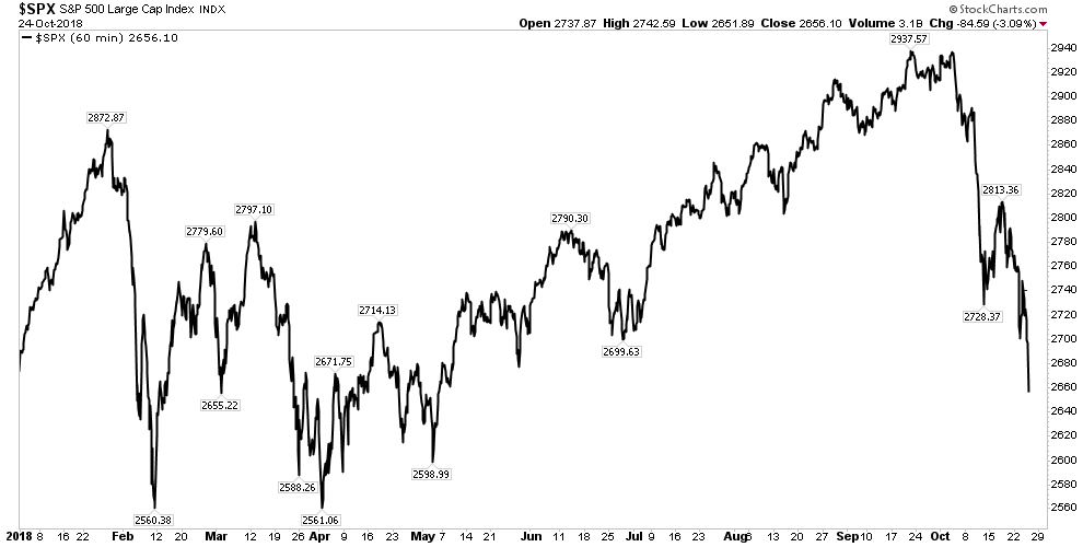 spx year to date
