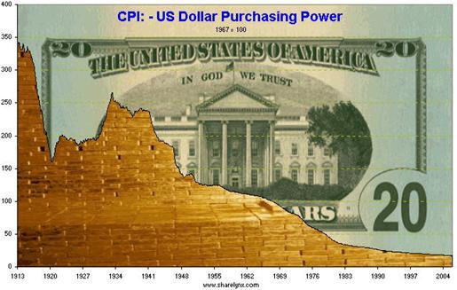 cpi us dollar purcashing power 1913-2004