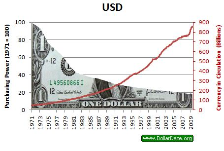 USD purchasing power since 1971
