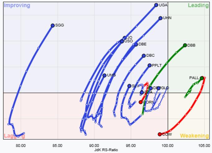 commodity relative strength