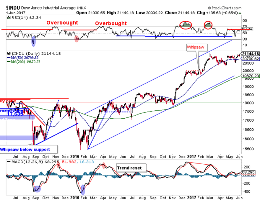 dow jones industrials