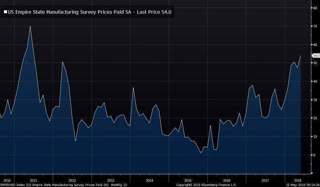 US empire state manufacturing survey prices