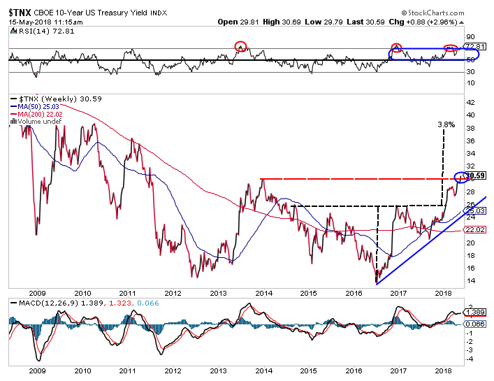 CBOE 10-year US treasury yield index