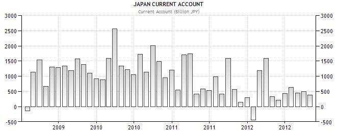 japan current account