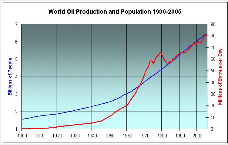 world oil production and population 1900-2005