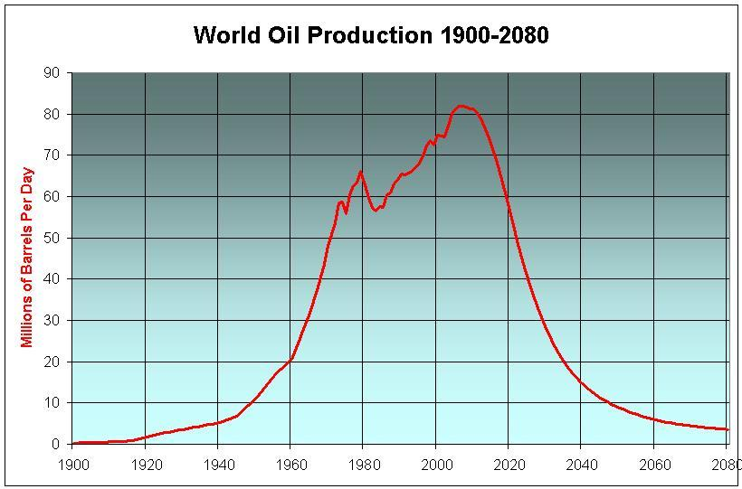 world oil production 1900-2080