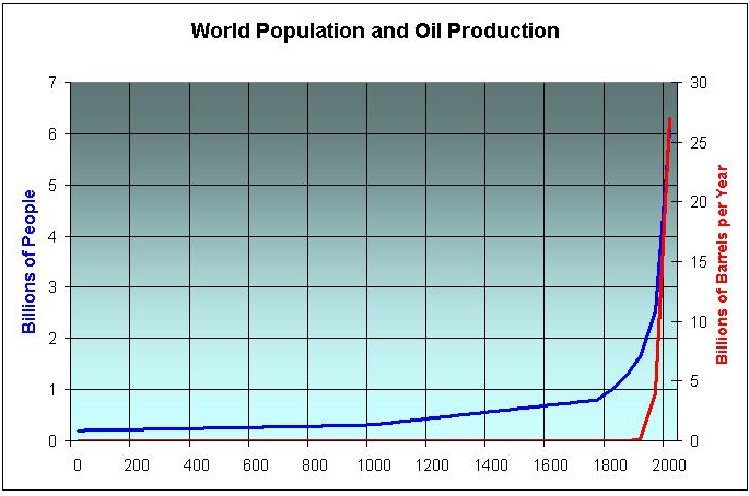 world population and oil production