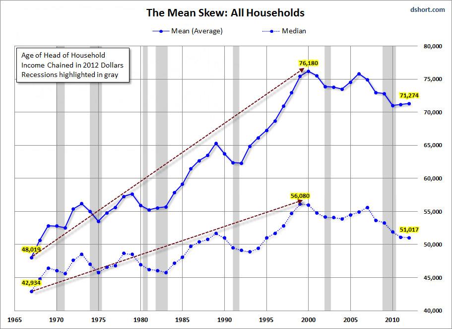 Short Income Skew 1