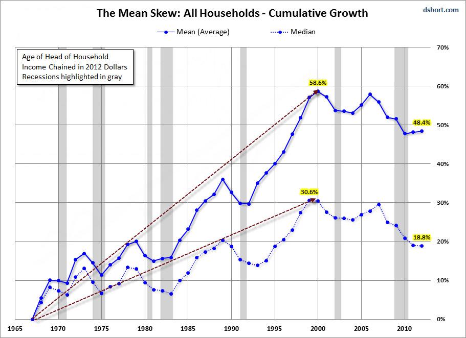 Short Income Skew 2