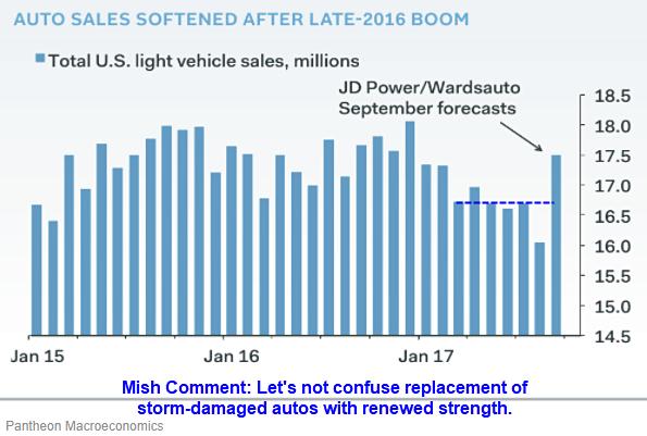 auto sales softened