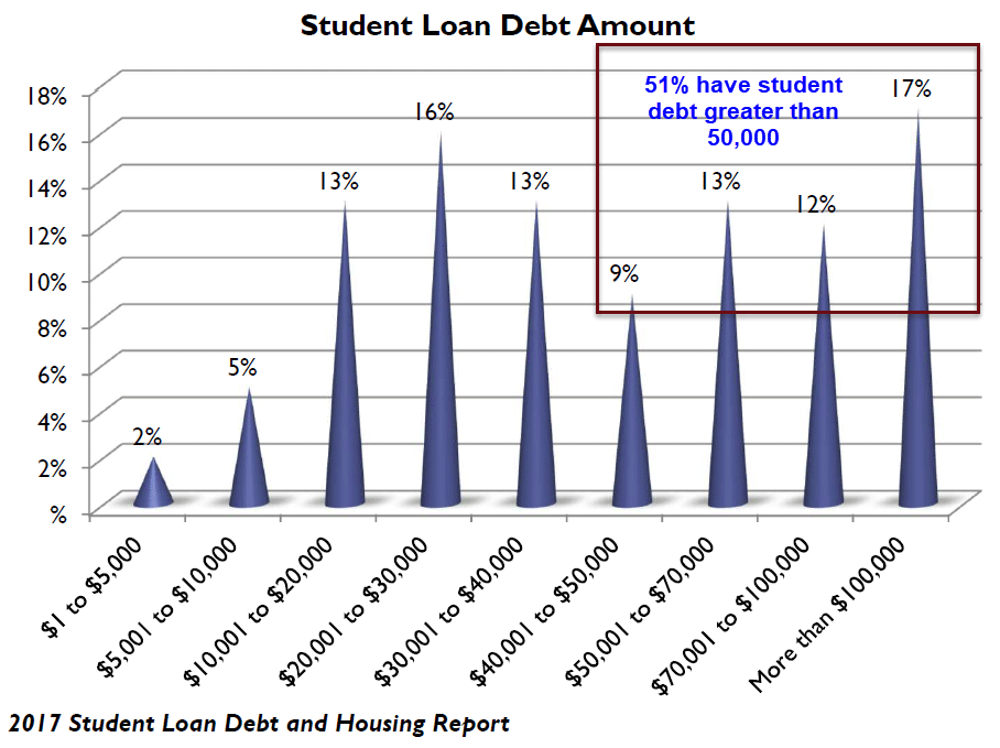 student debt 2017 study 1