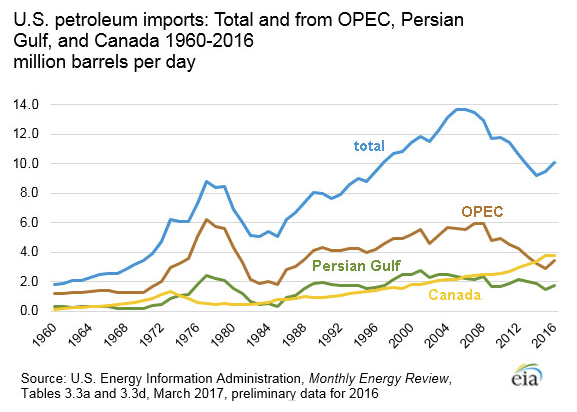 petroleum imports