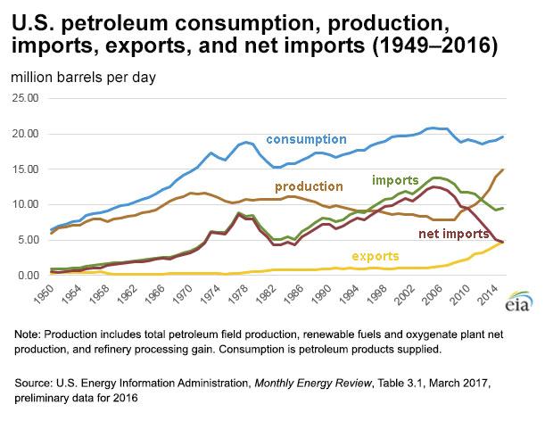 consumption imports exports