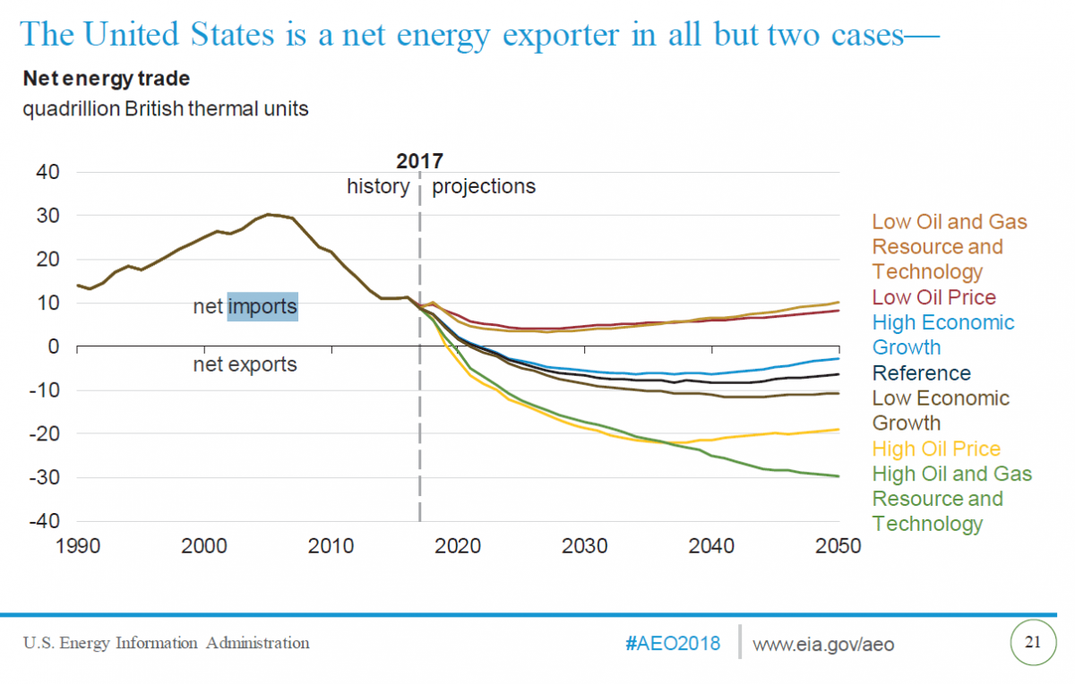 US net energy