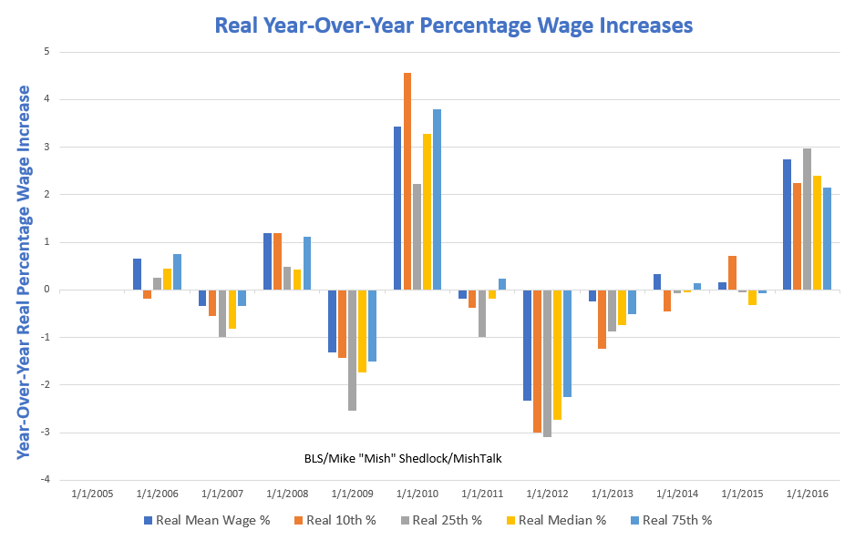 wage increases