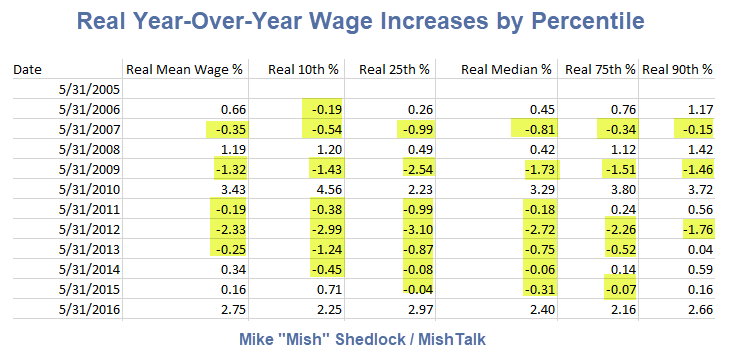 real year-over-year wage